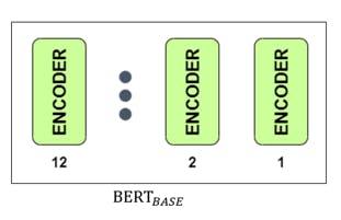 BERT BASE 12 ENCODER