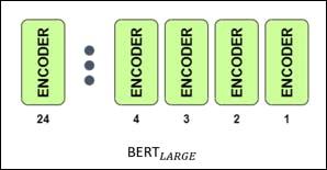 BERT LARGE 24 ENCODER
