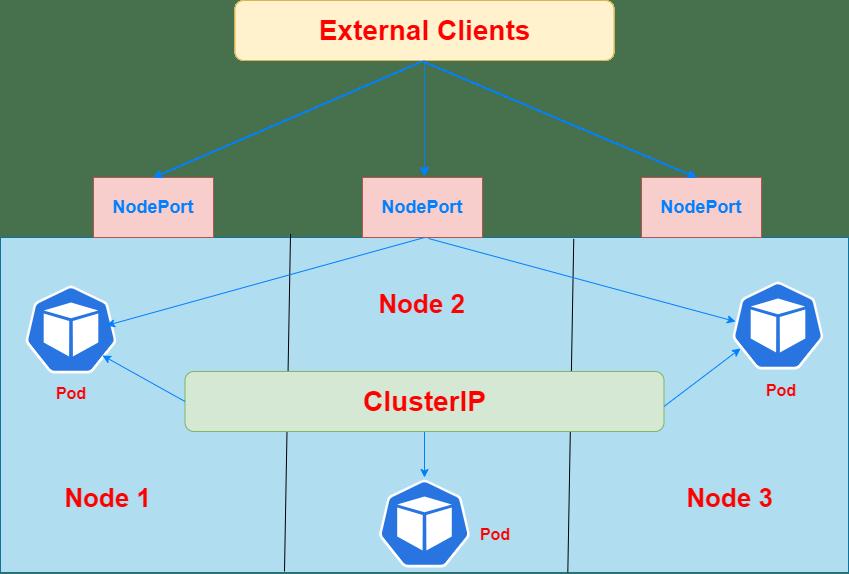 NodePort (1).png