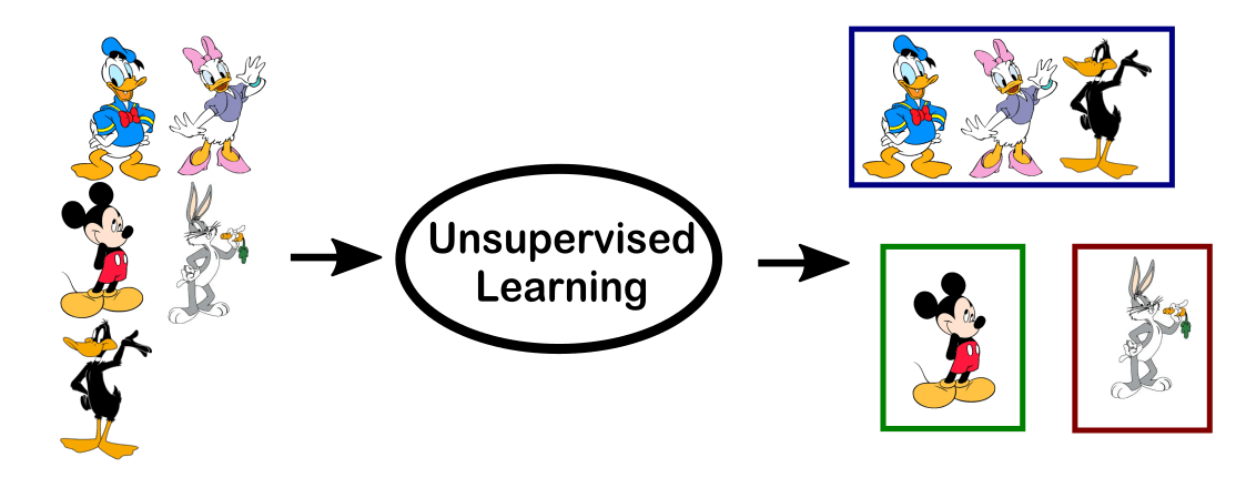 Unsupervised Learning Progress