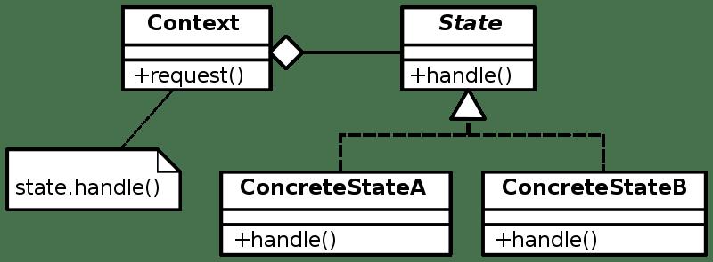 State_Design_Pattern_UML_Class_Diagram.svg.png