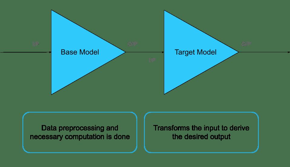 Base model and target model