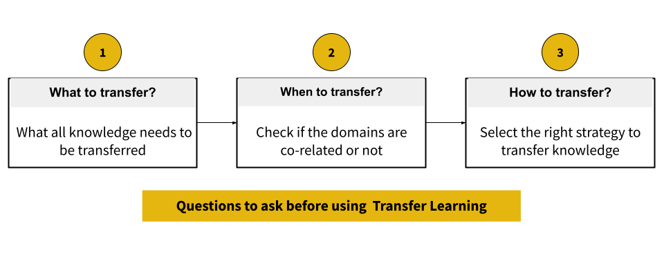 How to start transfer learning.png