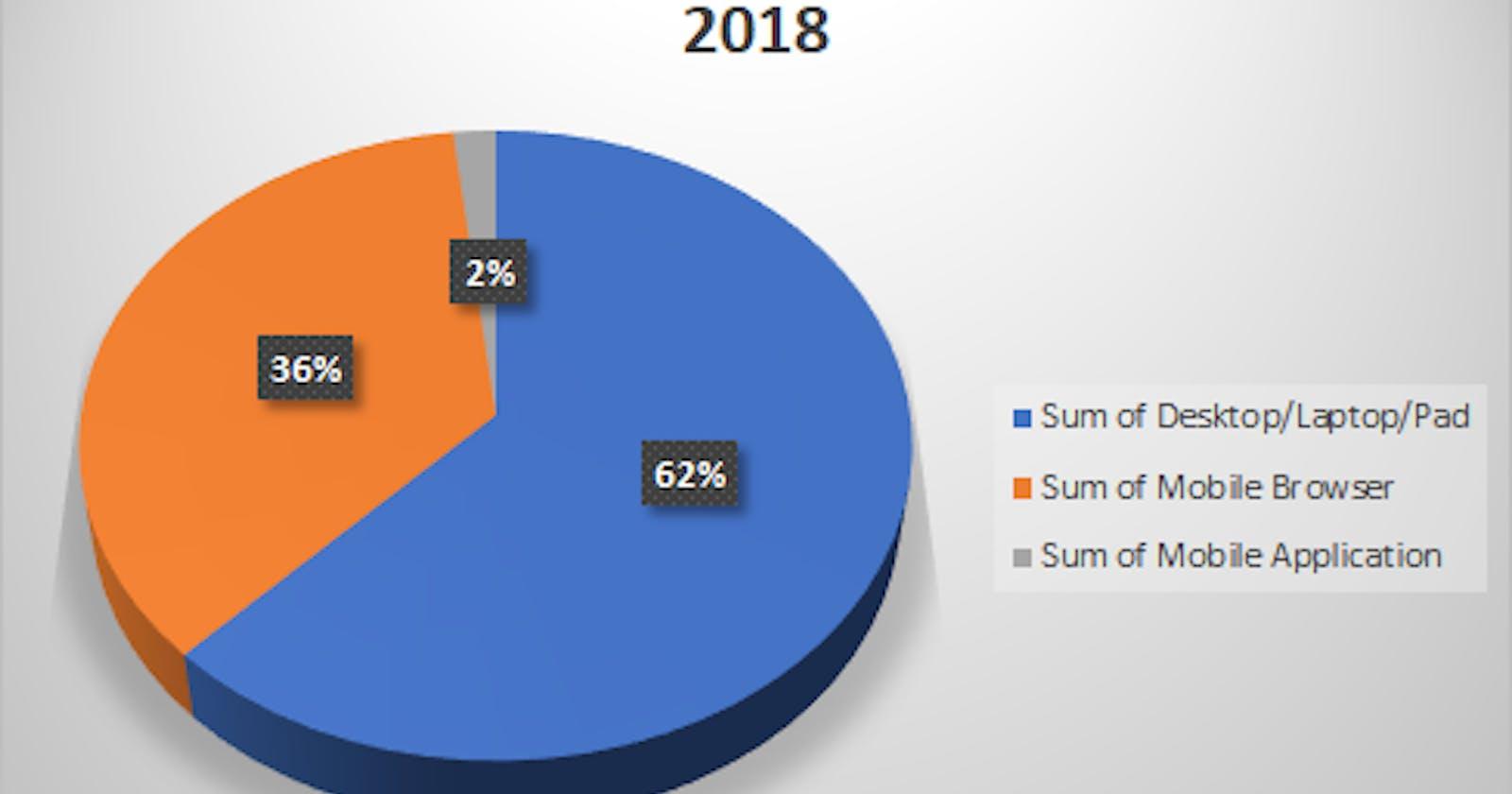Statistics about Odia Wikipedia