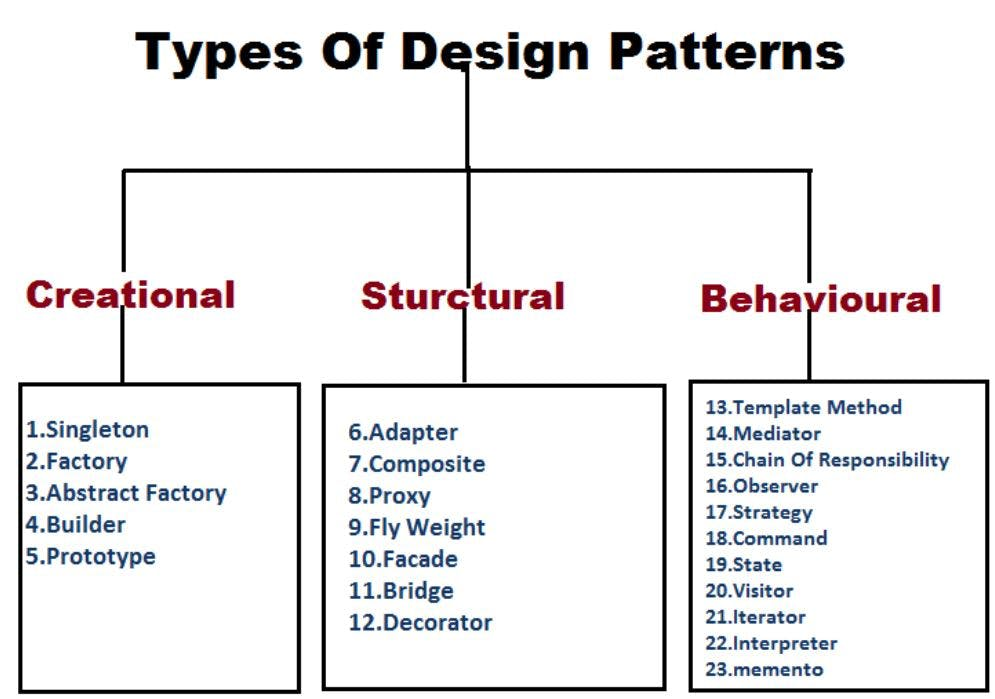 designPatterns.JPG