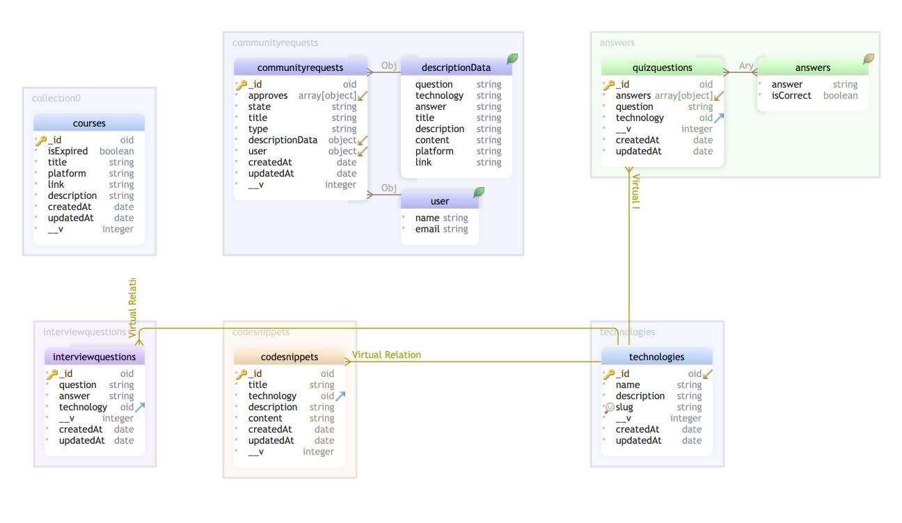 Dev Learning Hub Diagram.png