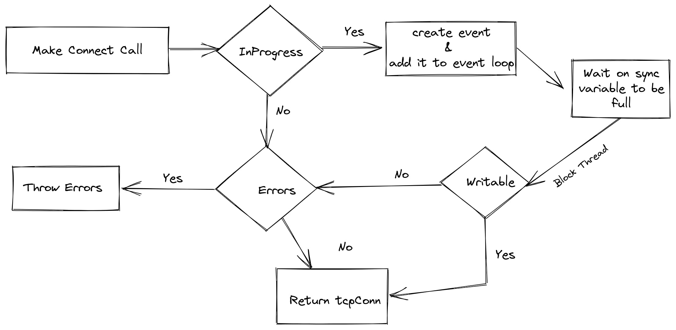 connect with event loop.png