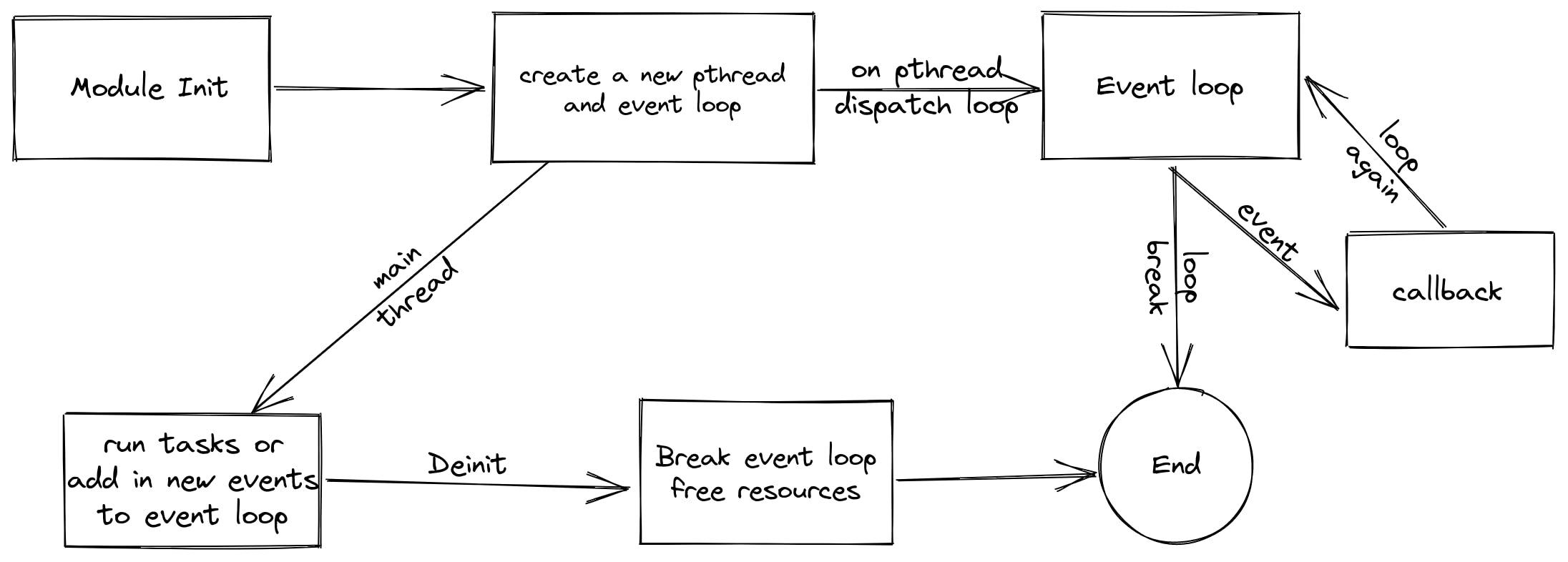 event loop.png