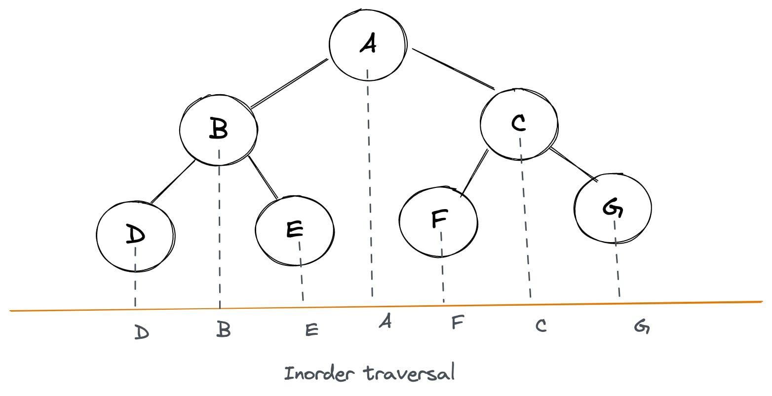 Inorder trick.png