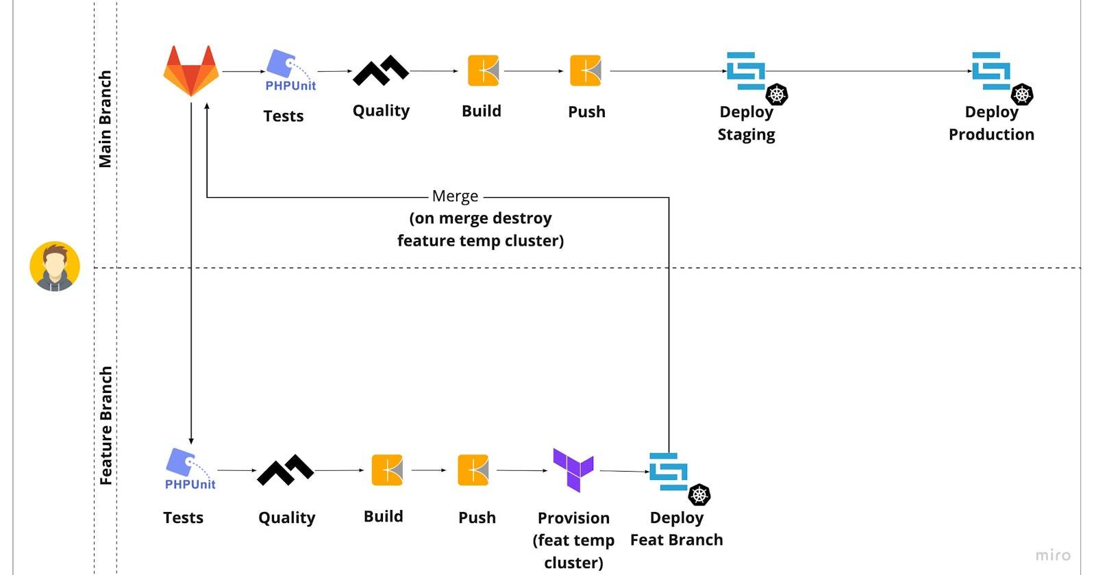 Trunk Based Development, Kubernetes y GCP: Un pipeline con la ayuda de Gitlab, Kaniko, Skaffold y Terraform