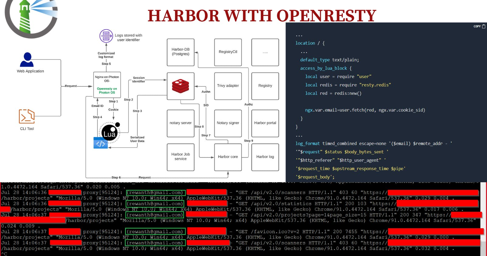 Enhancing the security audit logging of Harbor with OpenResty
