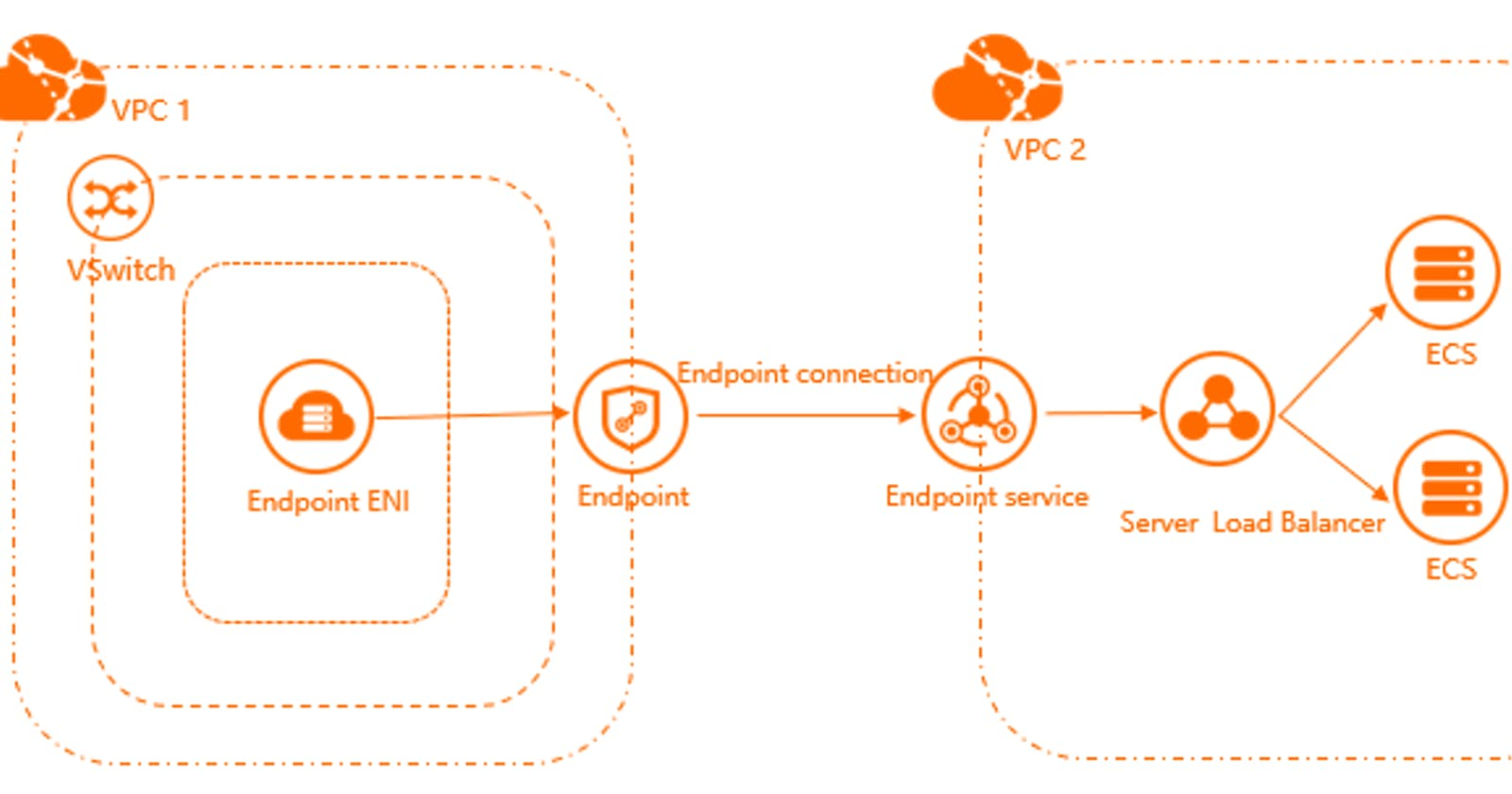Advantages of Alibaba Cloud PrivateLink