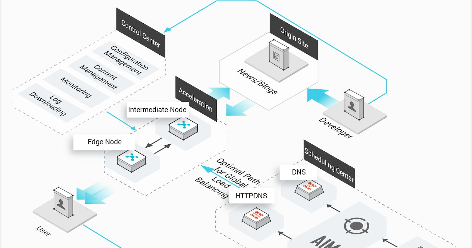 Alibaba Cloud CDN Features and Benefits