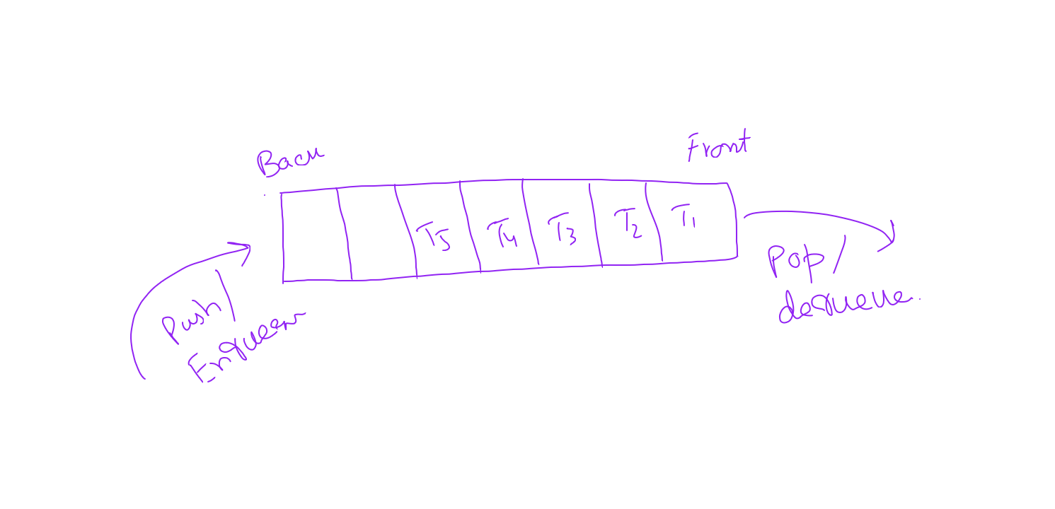 A drawing illustrating a simple queue