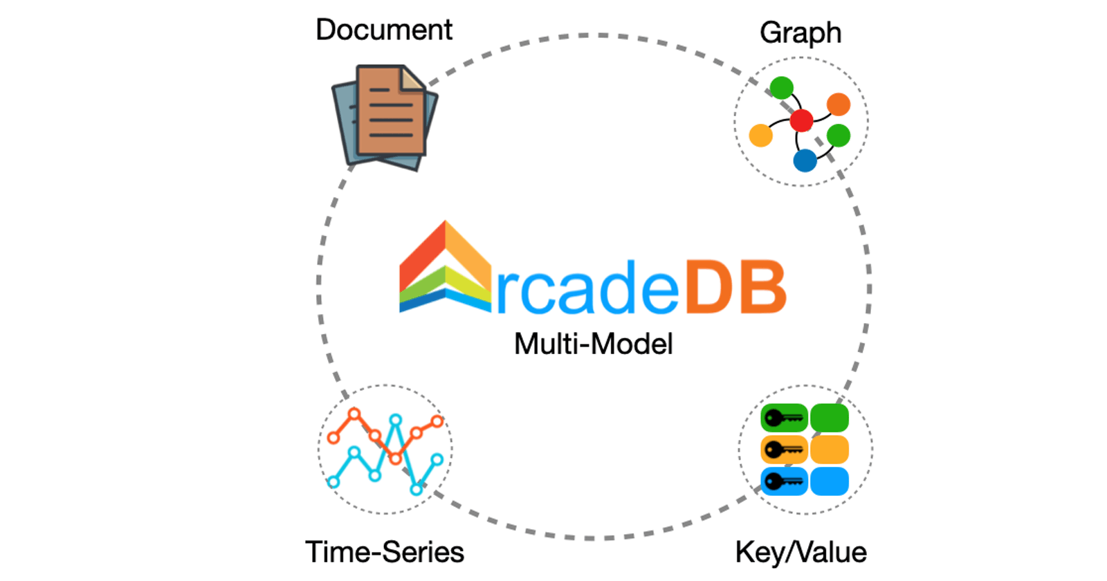 Welcome to ArcadeDB: Play with Data