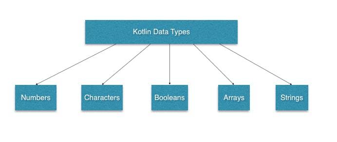 tutorialwing-kotlin-basic-data-types.png