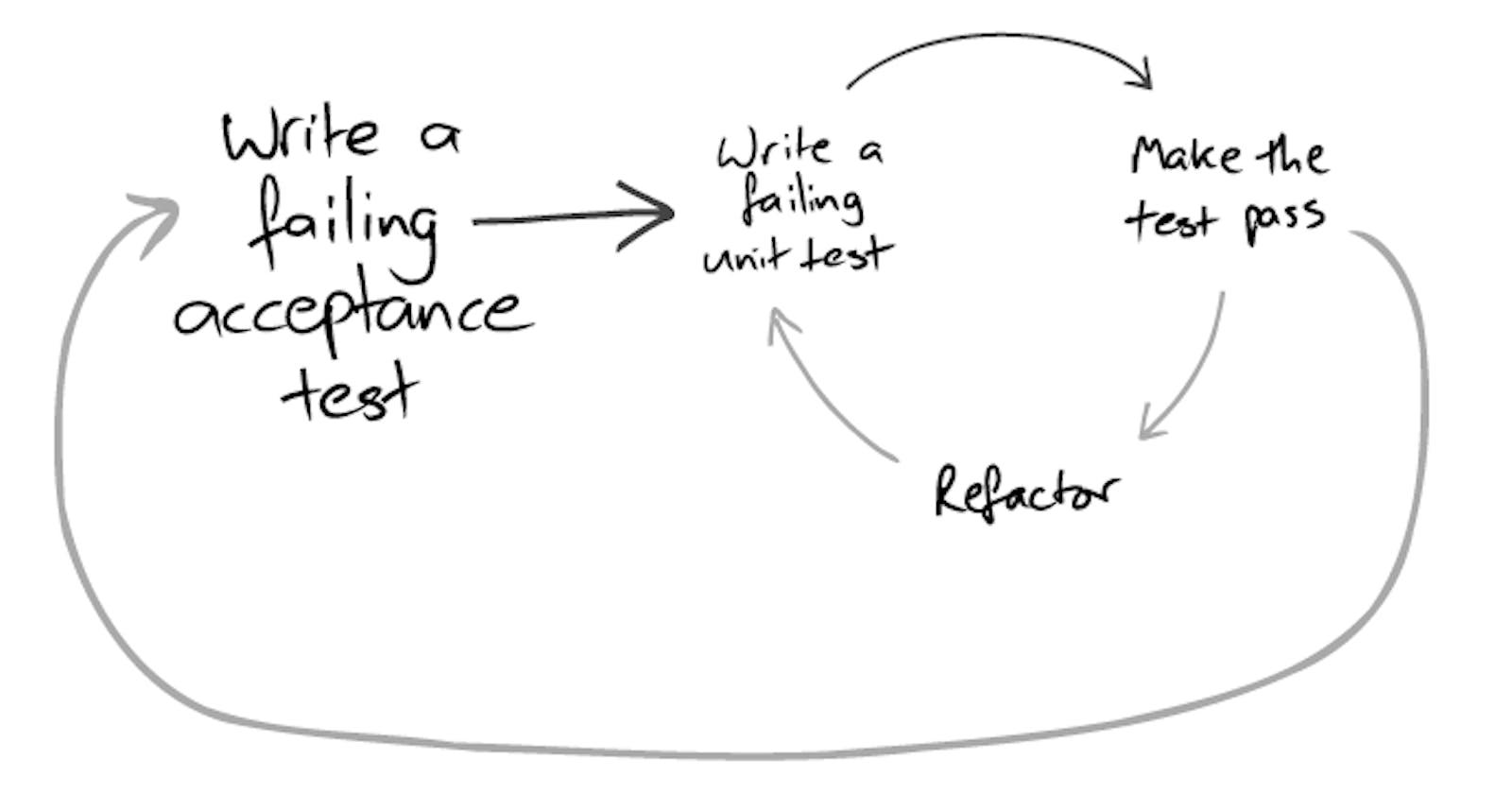 """""""Walking Skeleton"""" como estrategia segura para refactorizar aplicaciones legacy"""
