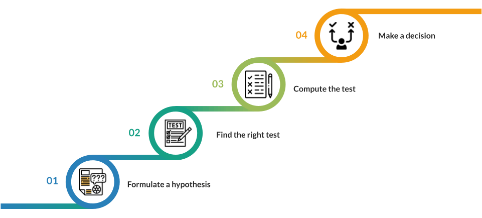 Process of Hypothesis testing