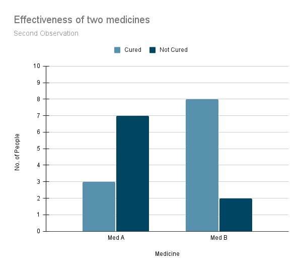 Effectiveness of two medicines (2).png