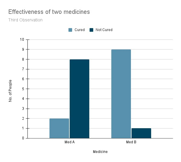 Effectiveness of two medicines (3).png