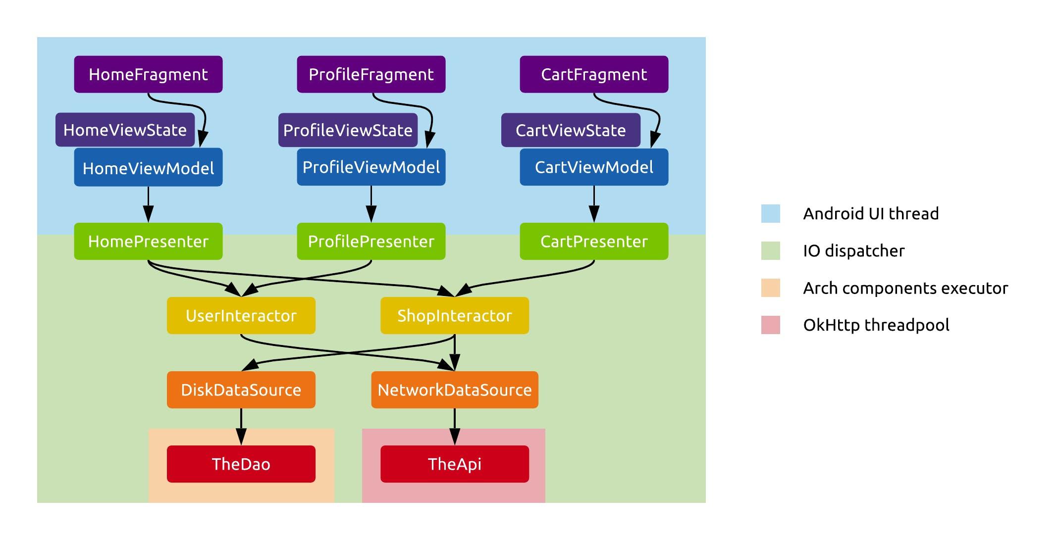 Figure 1, RainbowCake Architecture