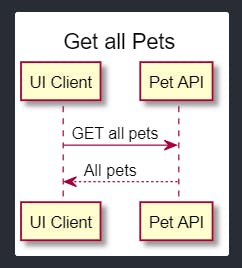 get-all-pets-sequence-diagram.png