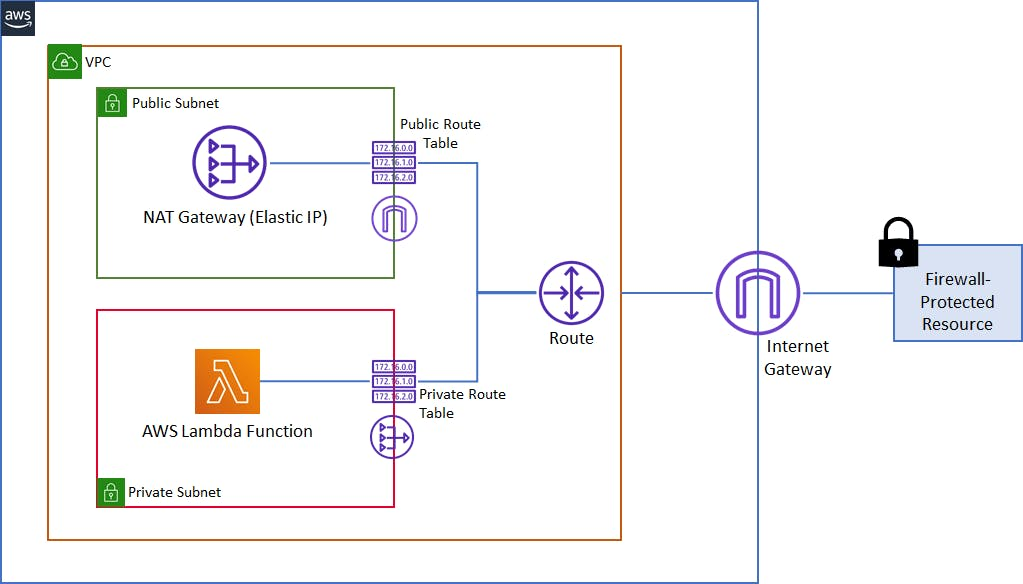 Setting Lambda function within VPC for Static IP Diagram.png