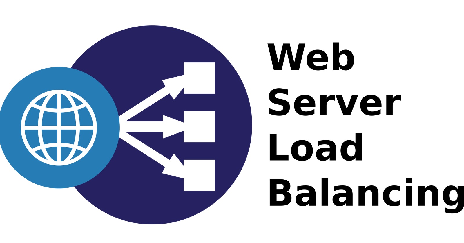 Load Balancing pada Web Server