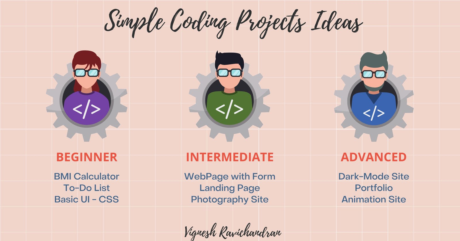 Beginner To Advanced level projects.