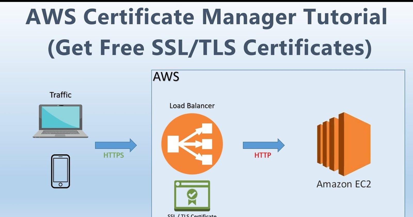 Amazon Certificate Manager