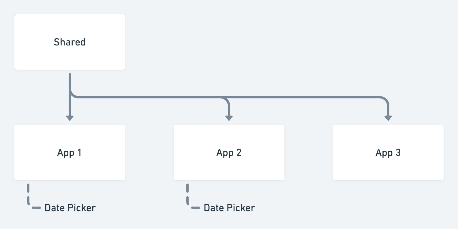 Implementations of date picker component in the applications