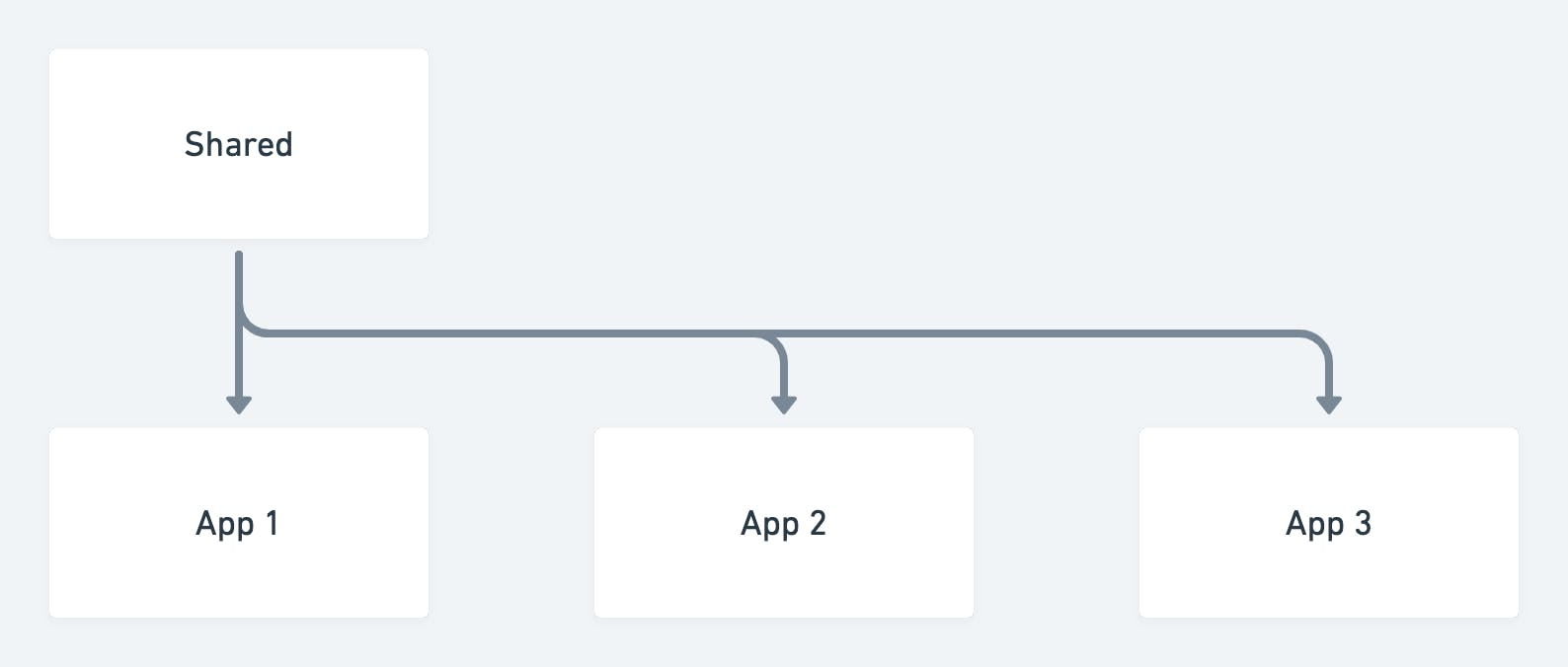Applications dependency on shared library