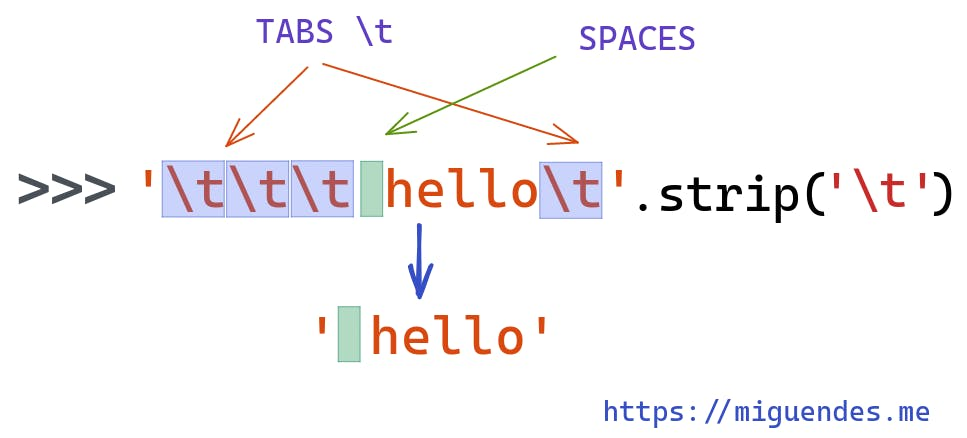 stripping tabs from a string using strip method in python