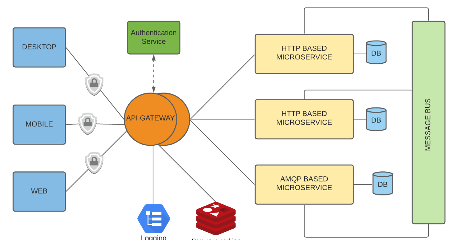The concept behind API Gateway