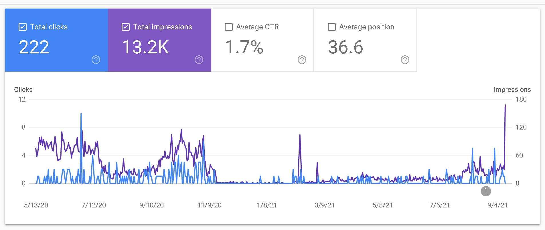 Genics Blog Analytics From Google Search Console Image