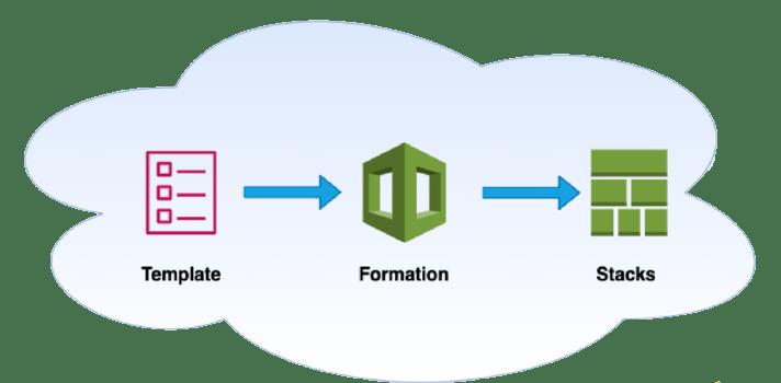 CloudFormation_Diagram.png