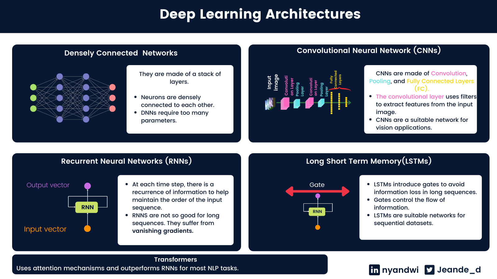Deep Learning Architectures.png