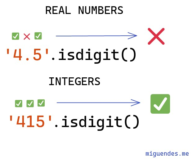 how python str isdigit deals with integers and floats