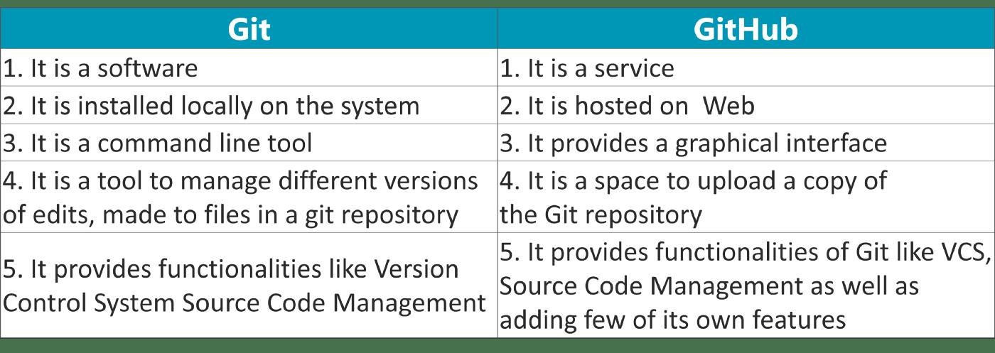 Git vs Github.png