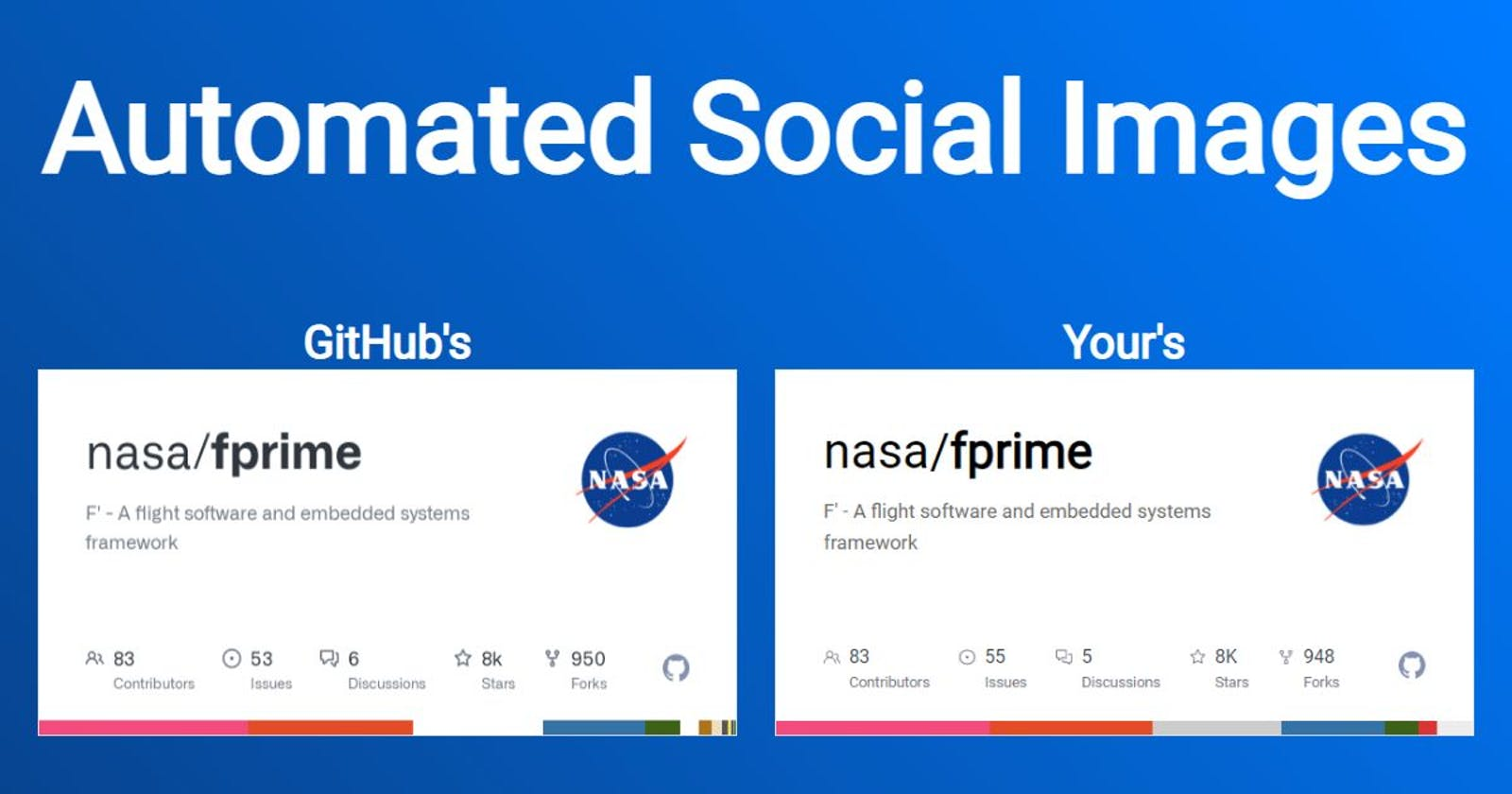 Automated social images: play it like GitHub