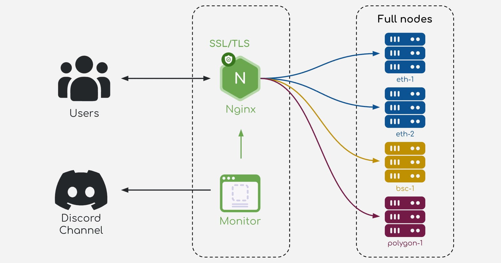 Setup NGINX, Authentication and Discord Alert for Full Nodes