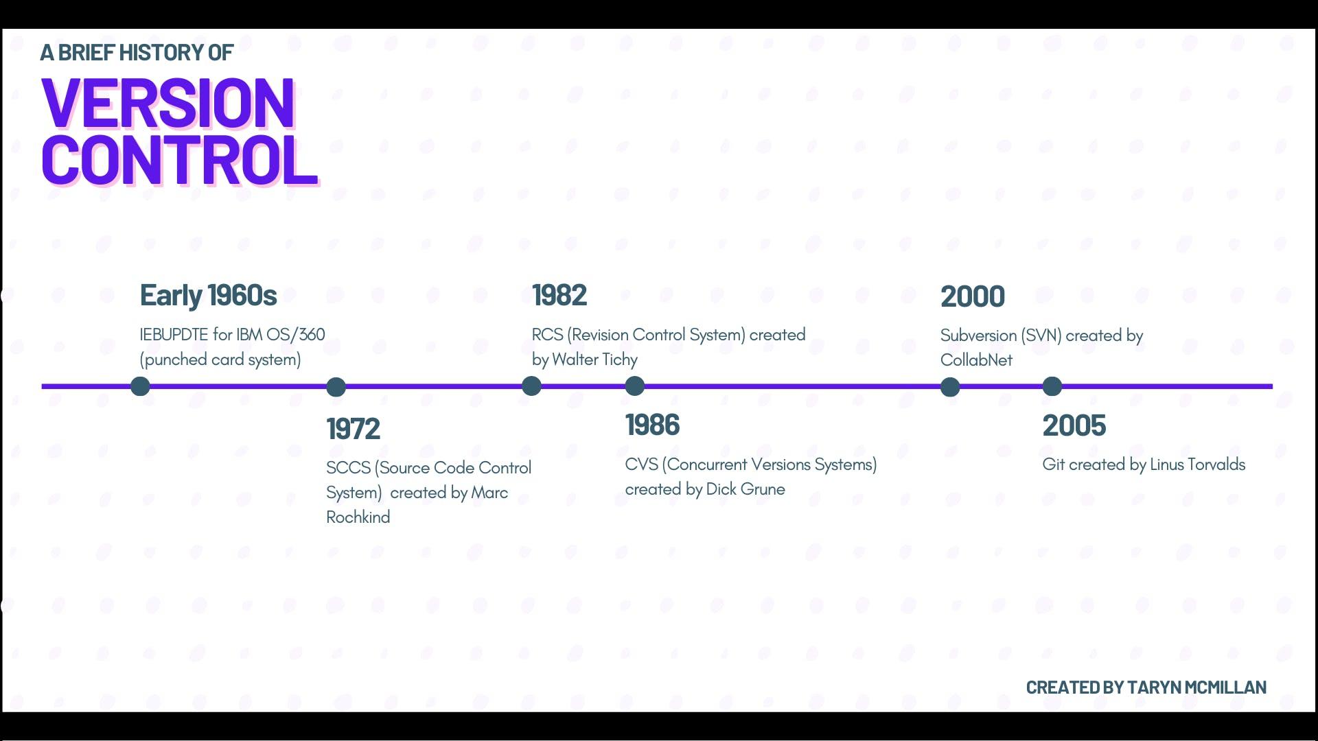 Version Control timeline(2).png
