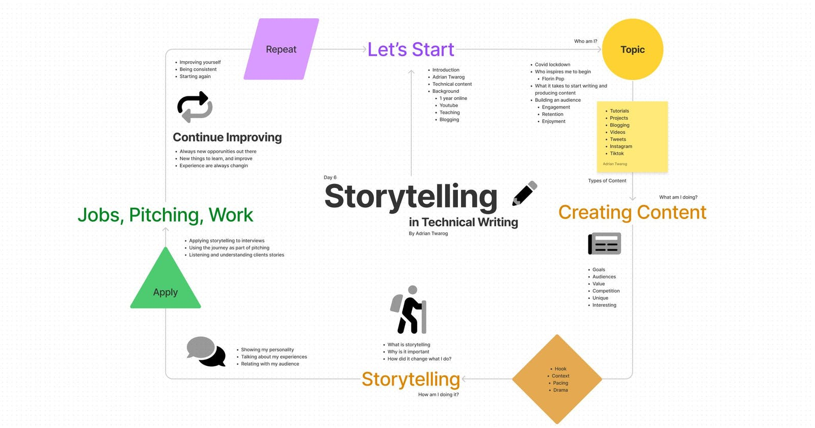 Storytelling in Technical Writing