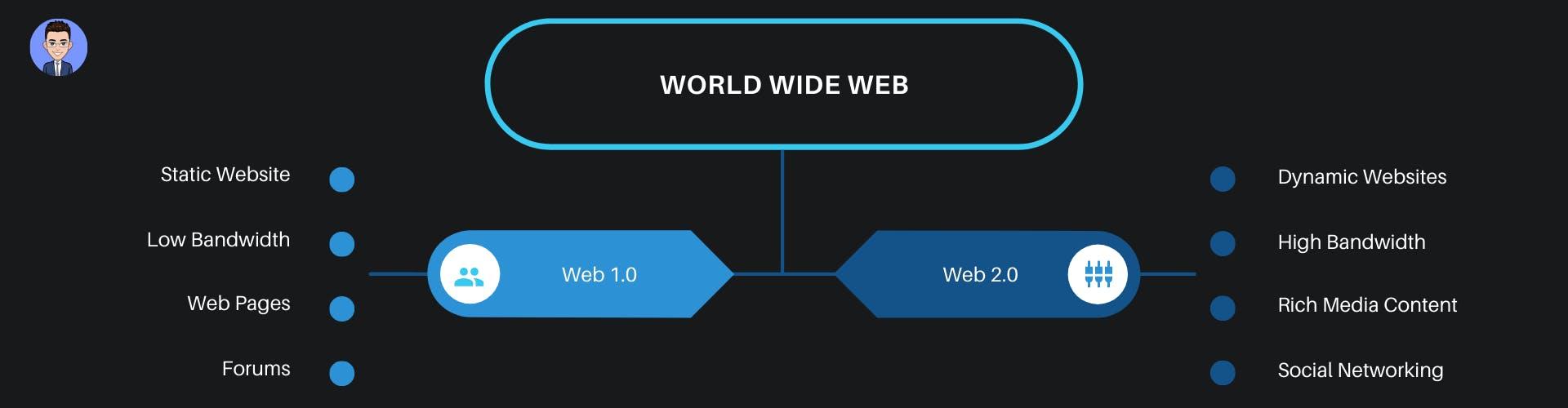 Web 1 vs Web 2