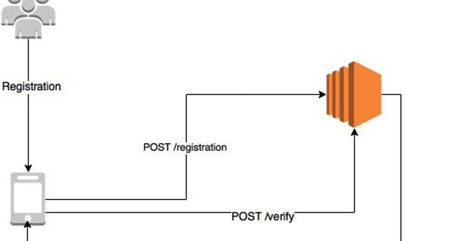 SMS Gateways as Microservices with AWS Lambda
