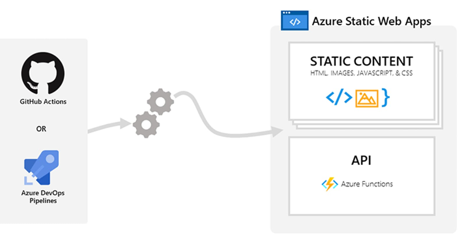 Getting Started With Azure Static Web App