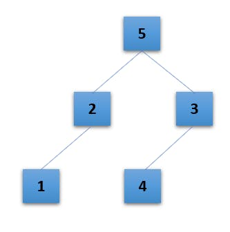 binary tree example