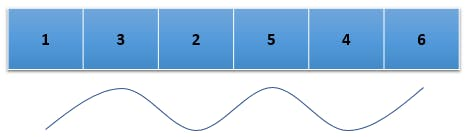wave array