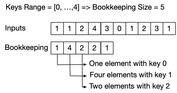 counting-sort-1.png