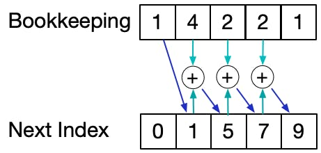 counting-sort-3.png